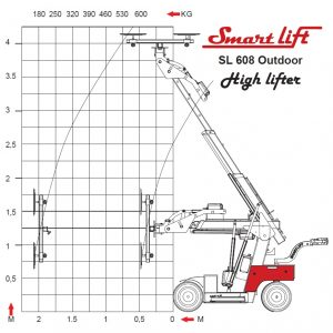 smartlift 608 outdoor highlifter