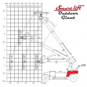 smARTLIFT 780 GIANT